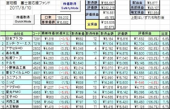 富士宮インデックス成績1_20170810