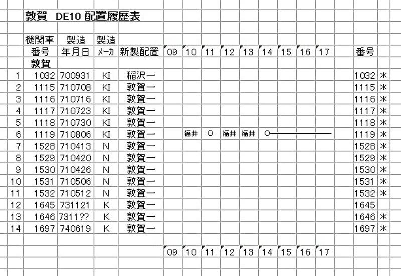 敦賀 DE10(1-3)