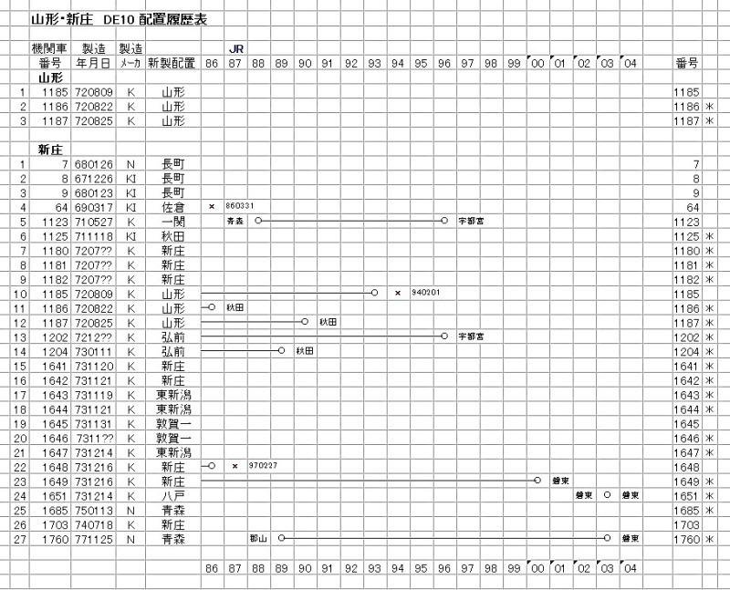 ○新庄 DE10(1-2)