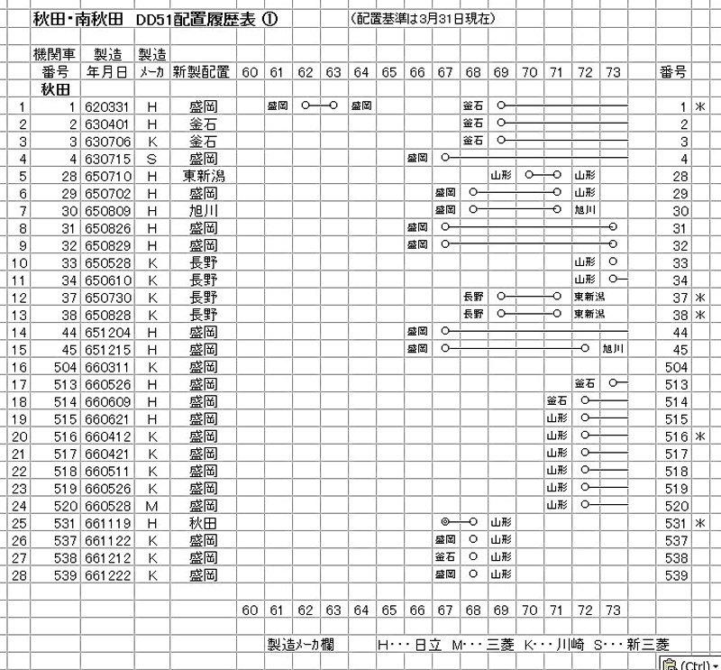 秋田・南秋田 DD51 (1-1)