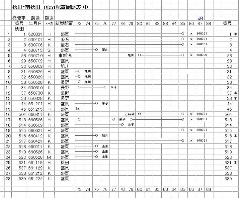 秋田・南秋田 DD51 (1-2)
