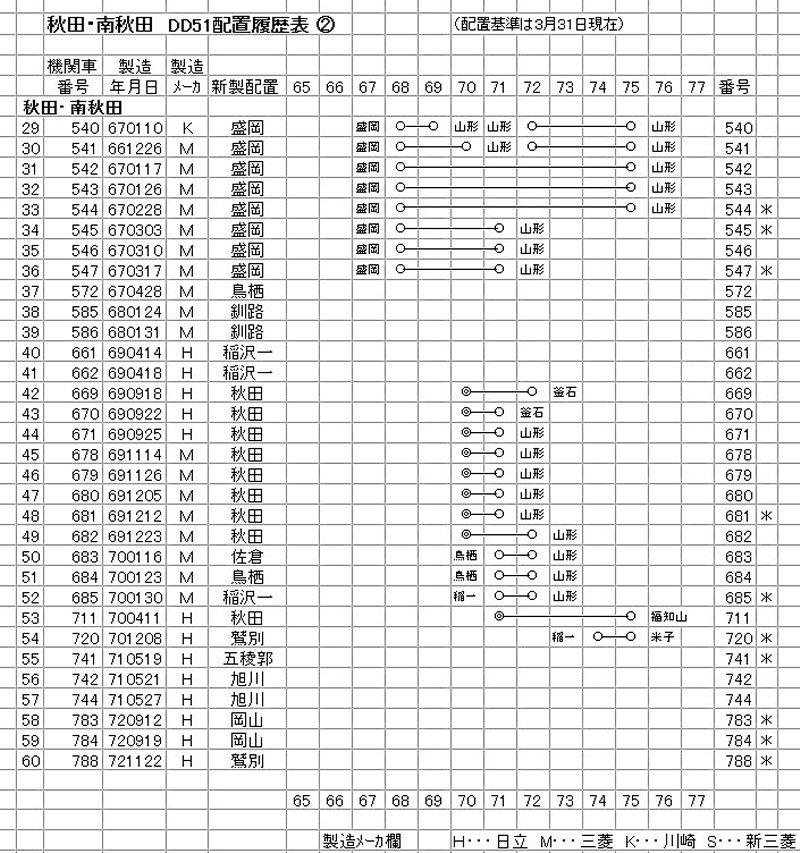 秋田・南秋田 DD51 (2-1)
