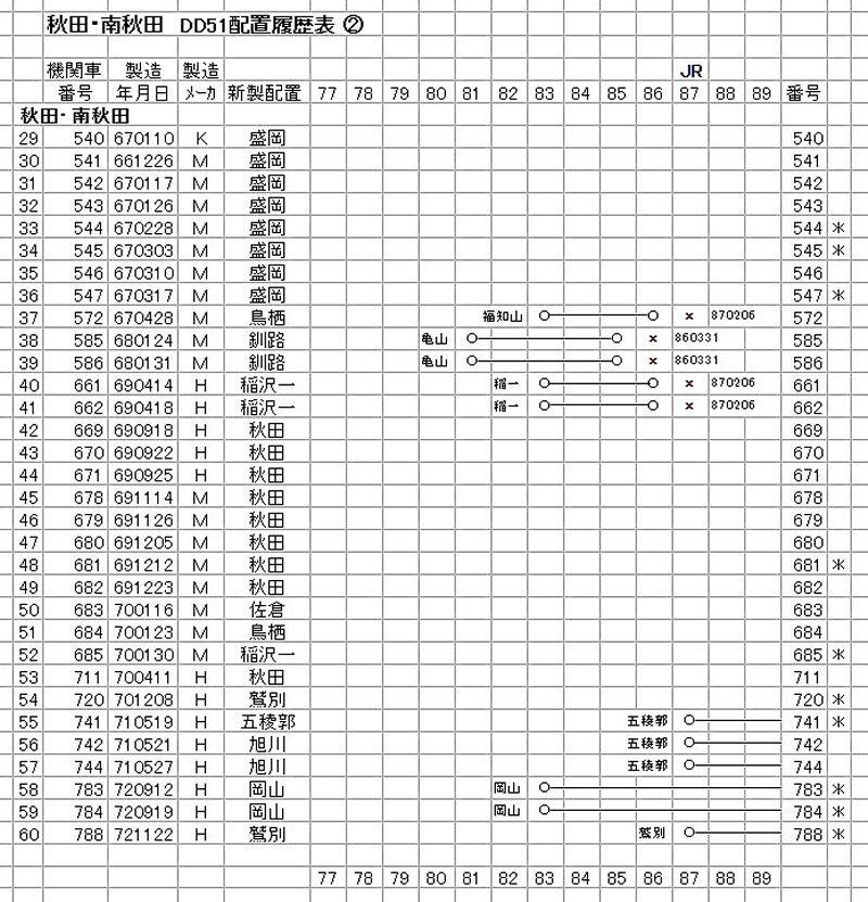 秋田・南秋田 DD51 (2-2)