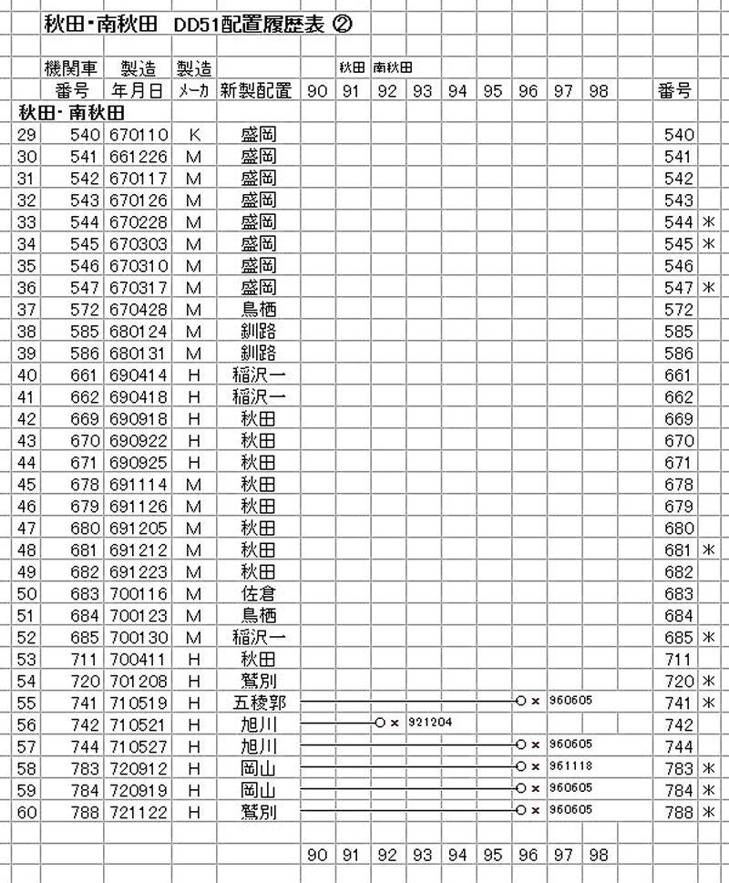 秋田・南秋田 DD51 (2-3)
