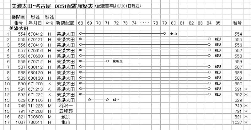美濃太田 DD51(1-1)