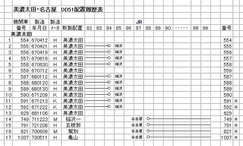 美濃太田 DD51(1-2)