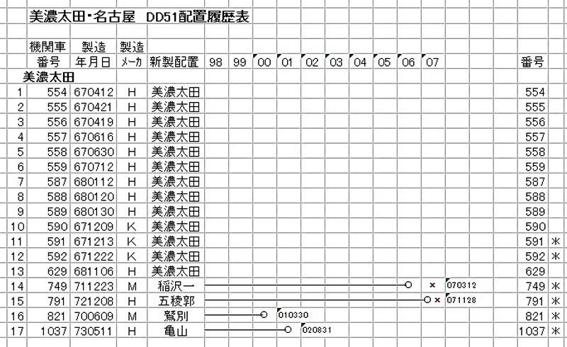 美濃太田 DD51(1-3)