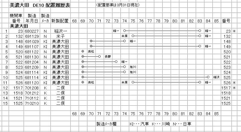 美濃太田 DE10(3-1)