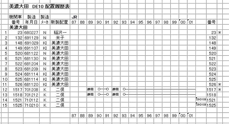 美濃太田 DE10(3-2)