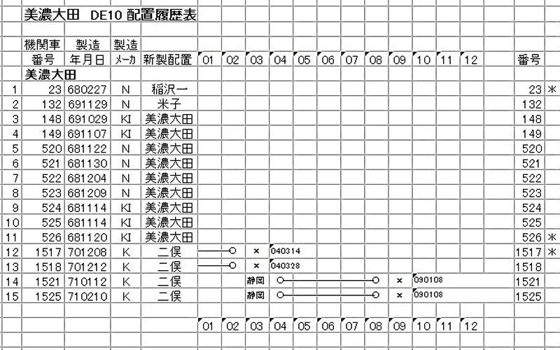 美濃太田 DE10(3-3)