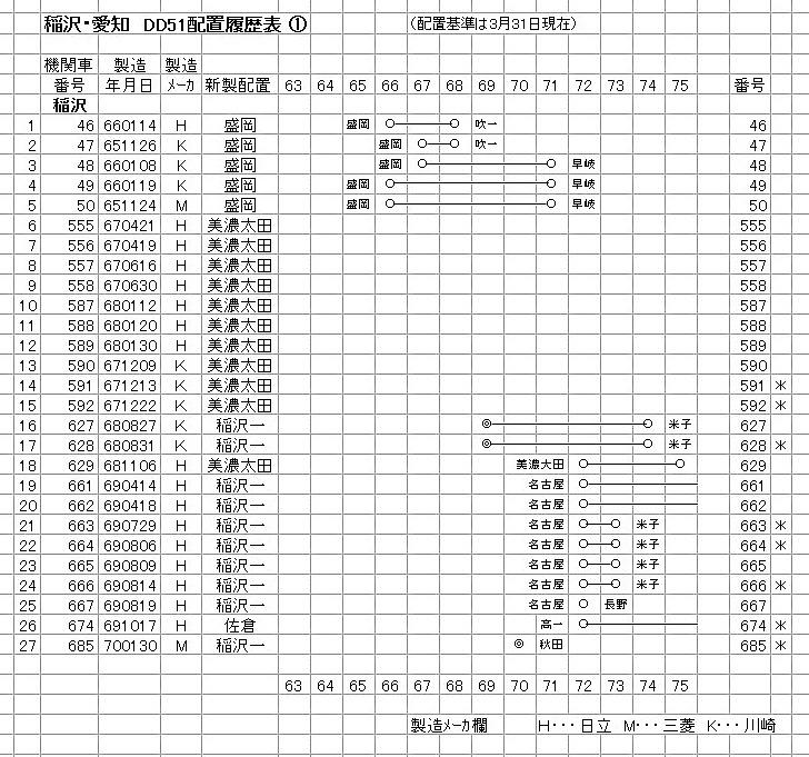 稲沢① DD51-1