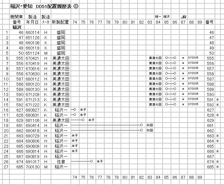 稲沢① DD51-2