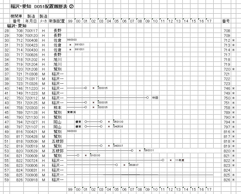 稲沢② DD51-3