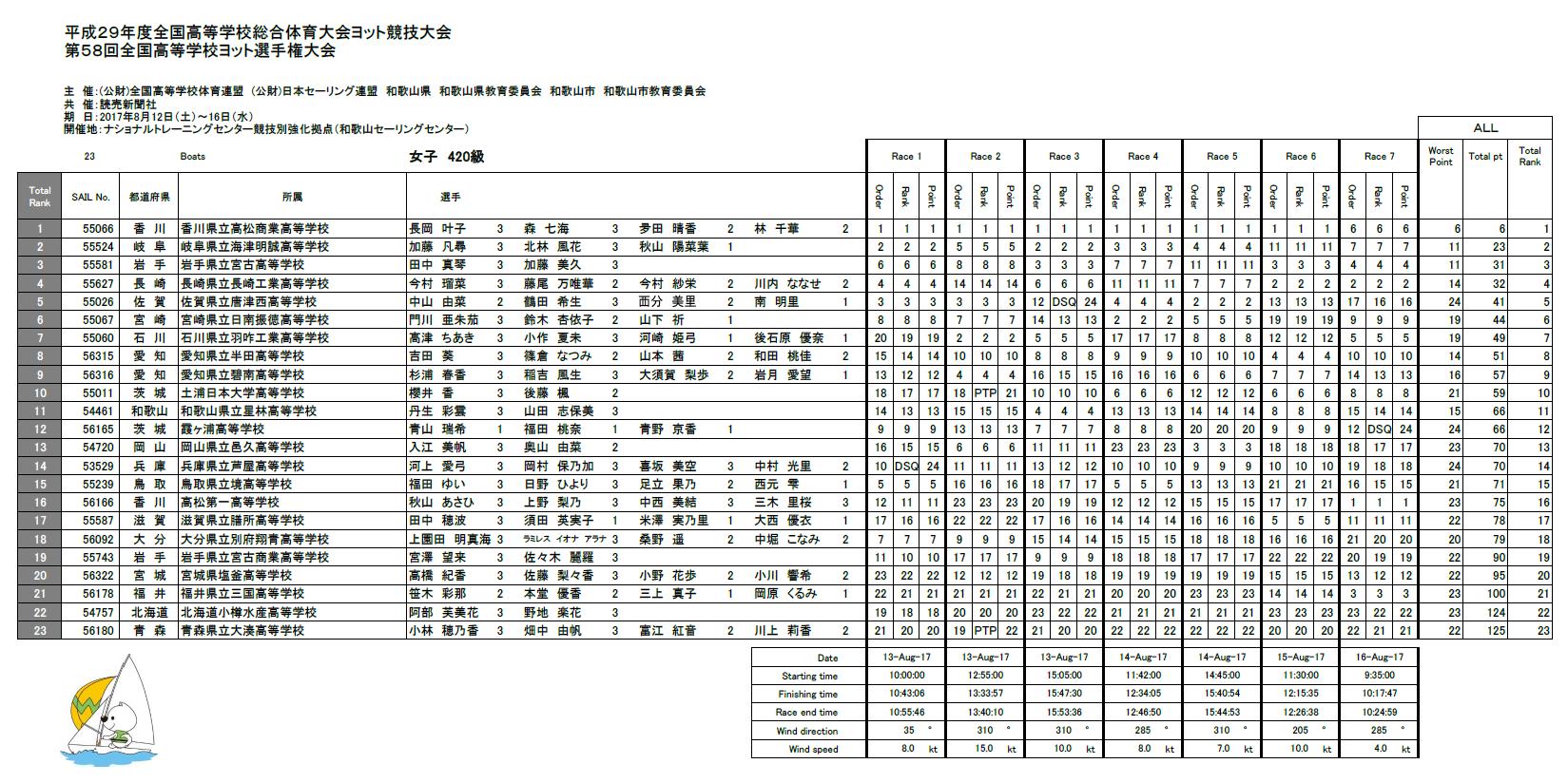 女子420級成績表