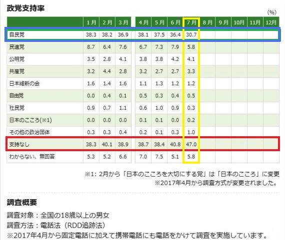 政党支持率(2017年07月-NHK)