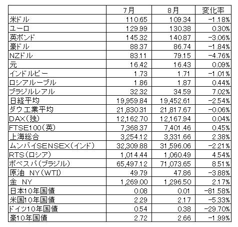 2017年8月マーケットデータ