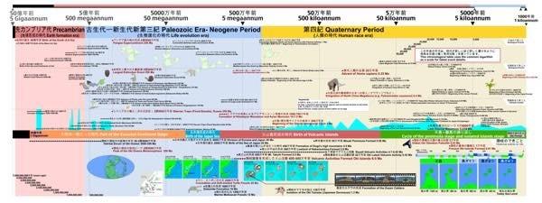 20170830 地球史年表