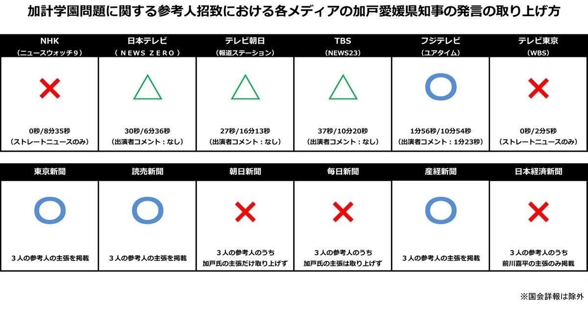 加計問題 マスゴミ 報道しない自由 加戸守行 泉放送製作 朝日新聞 毎日新聞 NHK 印象操作