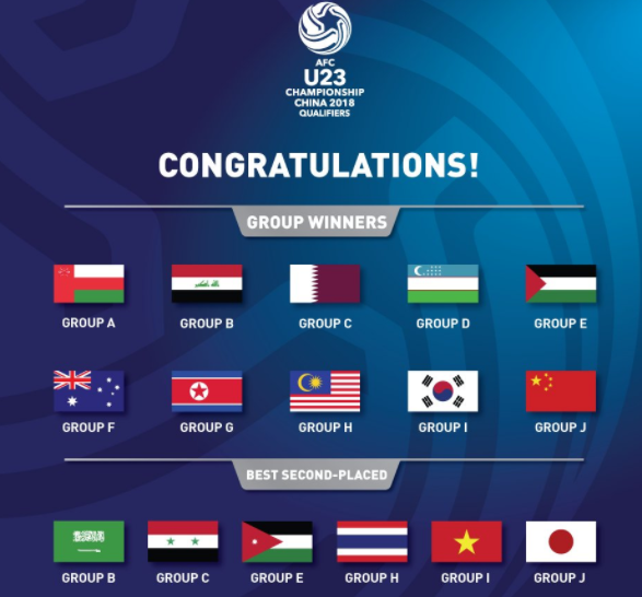 sixteen teams who have qualified for the #AFCU23 China 2018