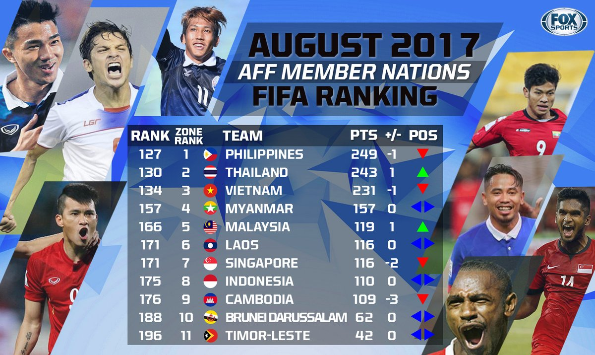 The latest FIFA Ranking Philippines are still top in Southeast Asia but 🇹🇭 Thailand are closing in while