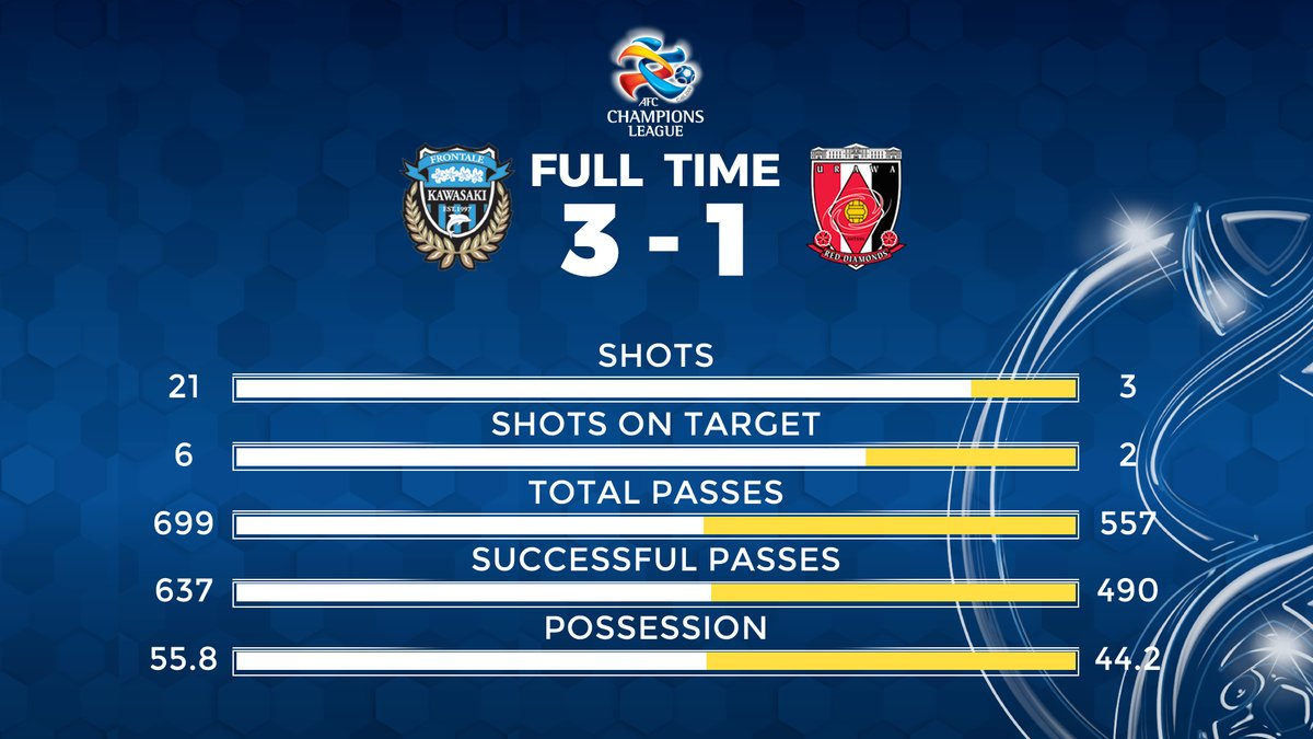 frontale_staff have the win but @REDSOFFICIAL have an away goal! All to play for in the second leg