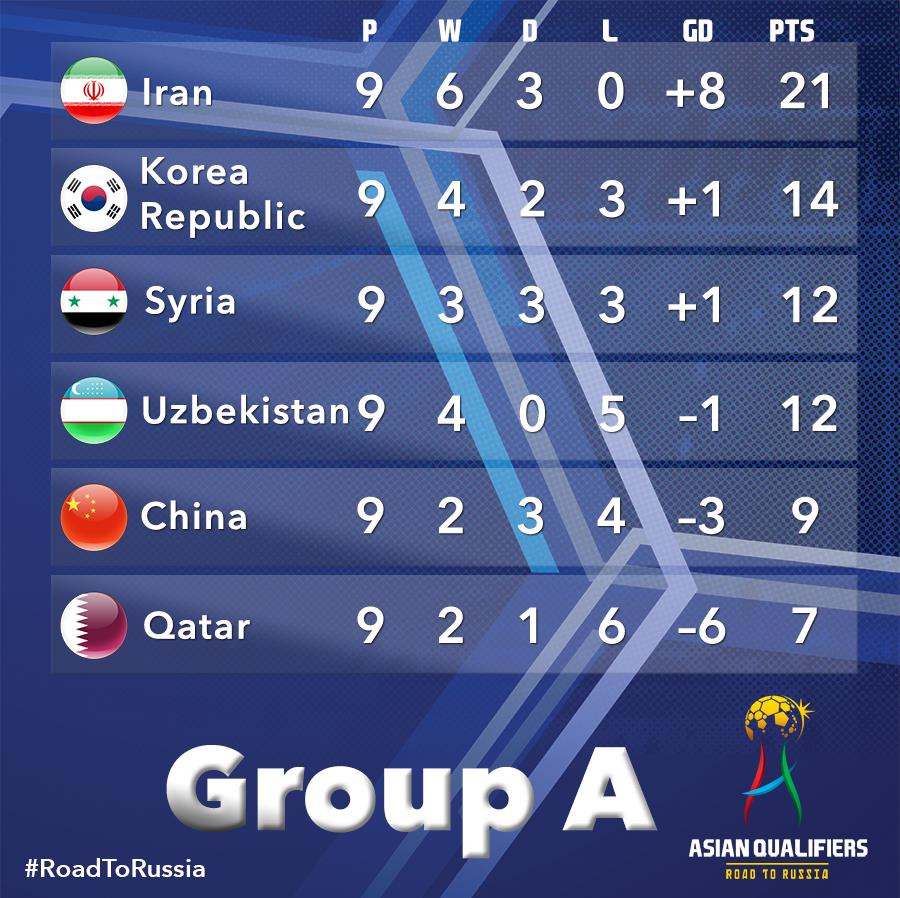 Korea Republic took on 🇮🇷 Iran 0_0 group a standing 2017