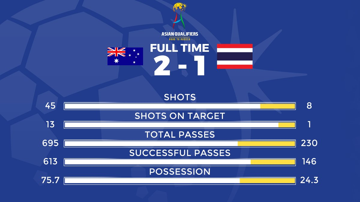 Australia 2 (45 shots) defeat Thailand 1 (8 shots), leaving their fate to the Japanese