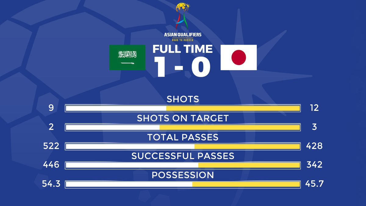 Full-time statistics for Saudi Arabia vs Japan! #KSAvJPN #WCQ2018