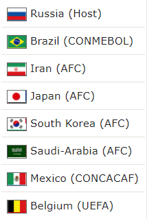 The 2018WC Draw, How it Works russia Already Qualified
