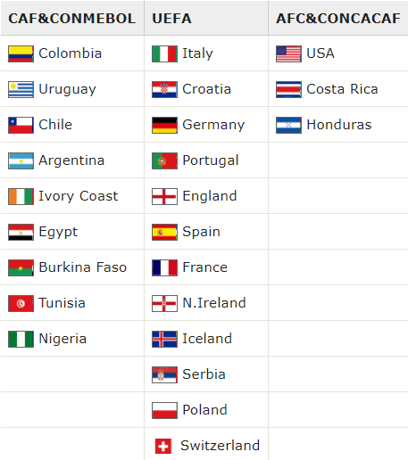 The 2018WC Draw, How it Works russia most likely to complete the list