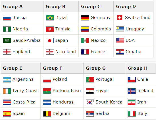 The 2018WC Draw, How it Works russia The Draw With a Worst Case Scenario for Germany