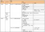28.日本酒製造業の近代化を牽引した灘・伏見の醸造業の歩みを物語る近代化産業遺産群 (構成遺産リスト)