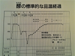 160826 (237)東北銘醸・蔵探訪館_醪の標準的な品温経過