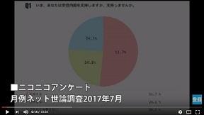 安倍内閣支持率 51.7(ネット世論調査)ニコニコアンケート