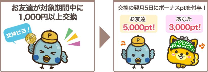 ポイントインカム お友達紹介交換キャンペーン ルール