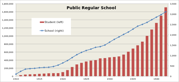 The number of public regular schools (公立普通学校) and students