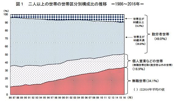 二人以上の世帯の世帯区分別構成比の推移 1986~2016年