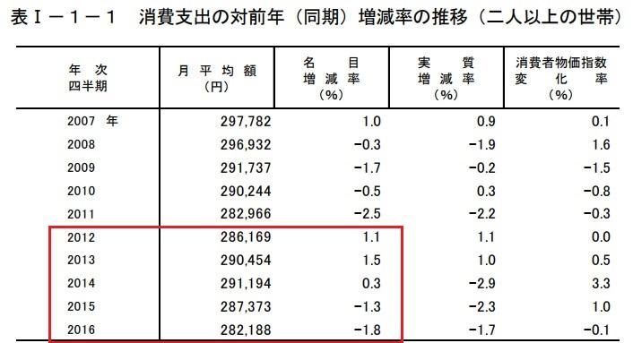 消費支出の対前年比(同期)増減率の推移(二人以上の世帯)
