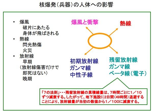 核兵器攻撃(放射性物質を用いた攻撃を含む)2