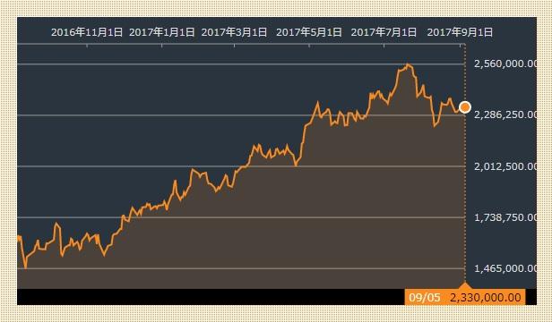 サムスン株価 20170905
