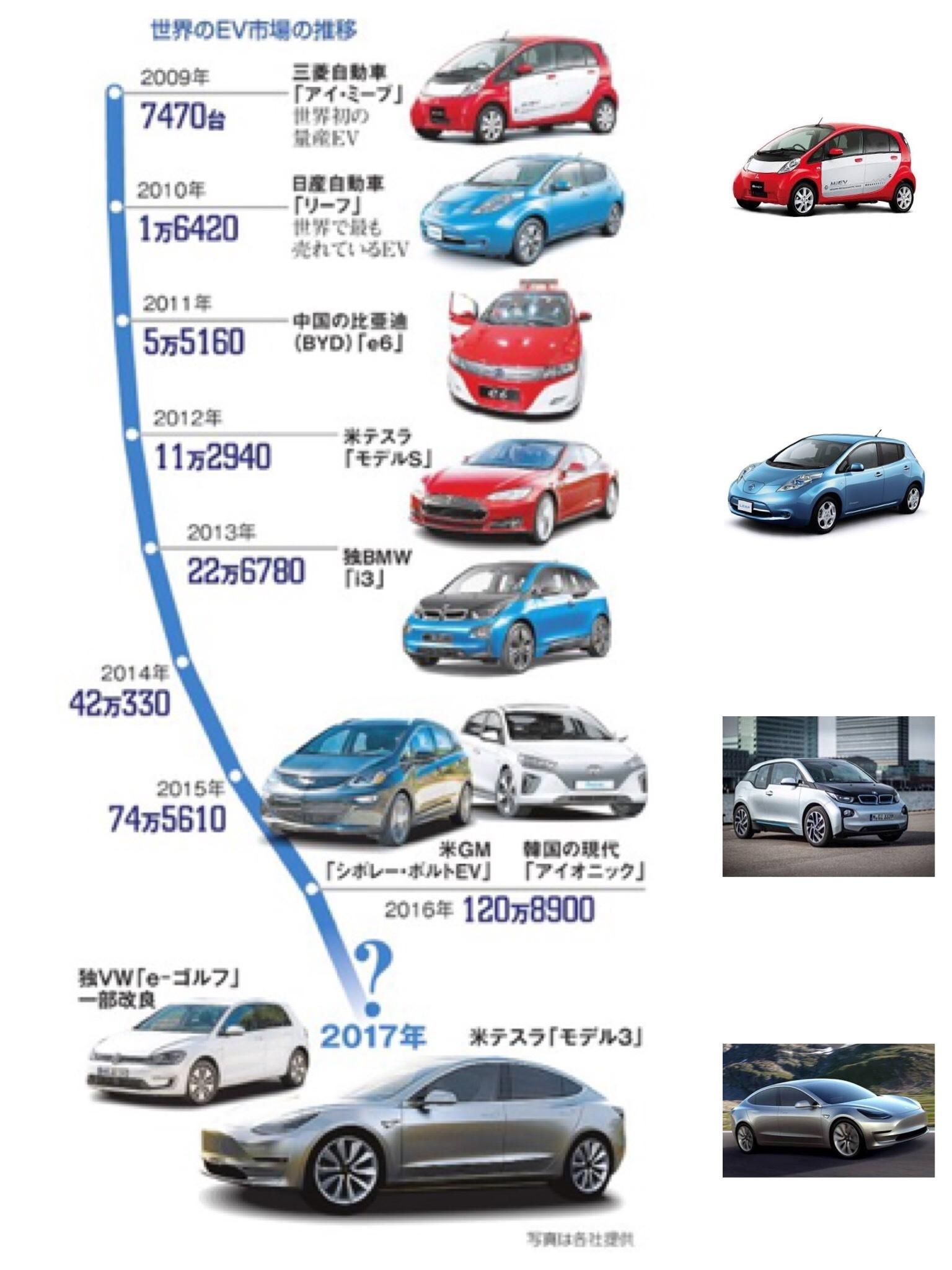 EVの歴史 朝日新聞