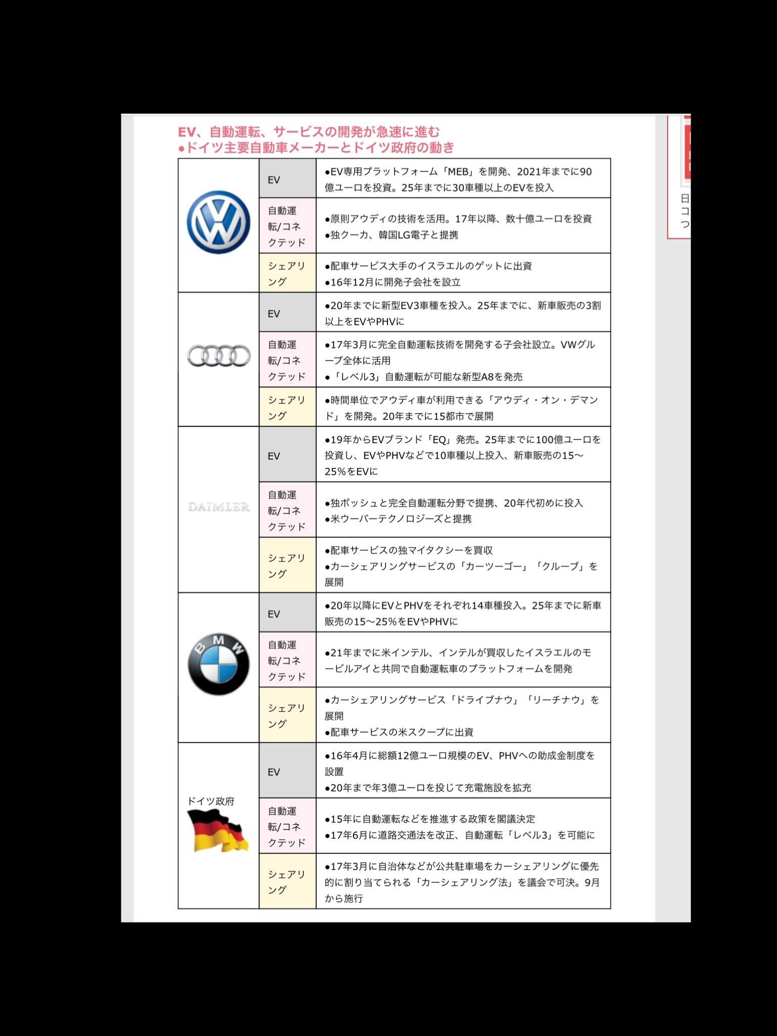 デジタル ドイツ VW