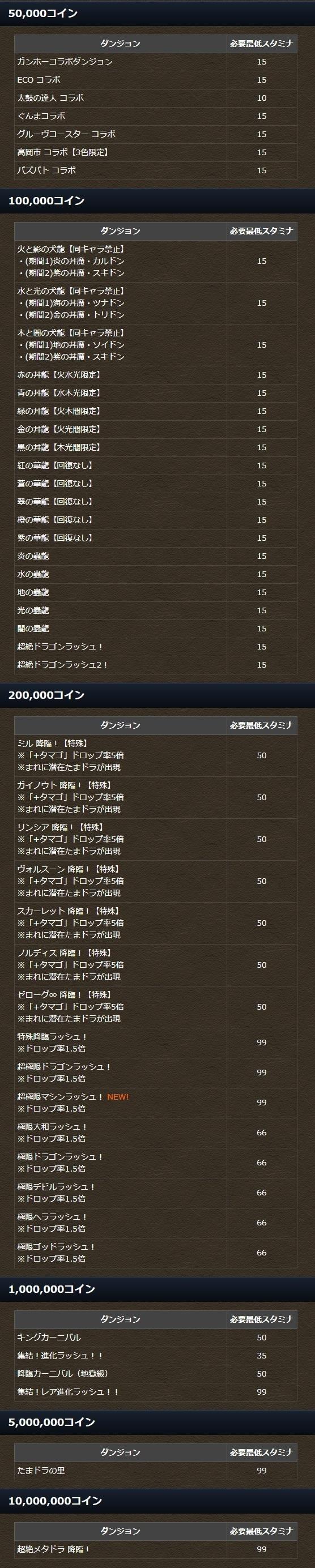 コインダンジョン8/1