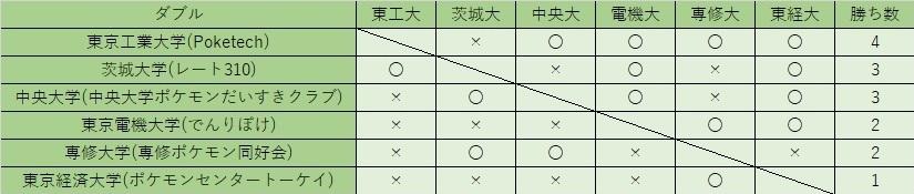 関東Fダブル
