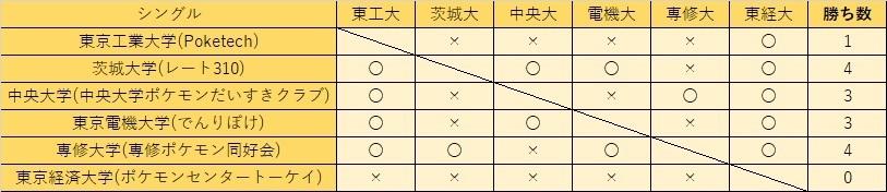 関東Fシングル