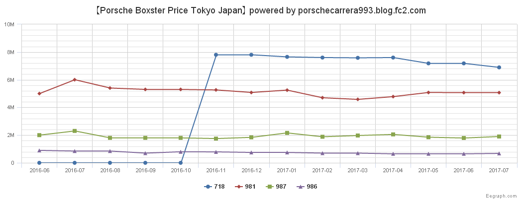 PorscheポルシェBoxsterPrice_201707update