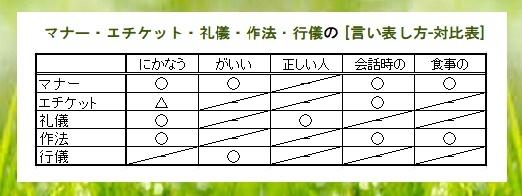 マナー・エチケット礼儀・・草枠
