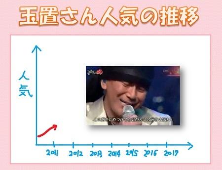 2011年の人気01