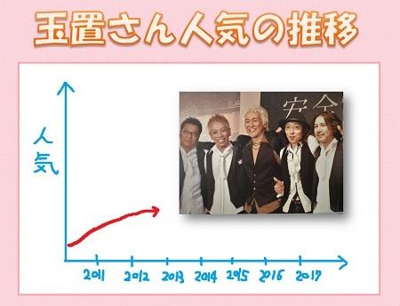 2012年の人気01