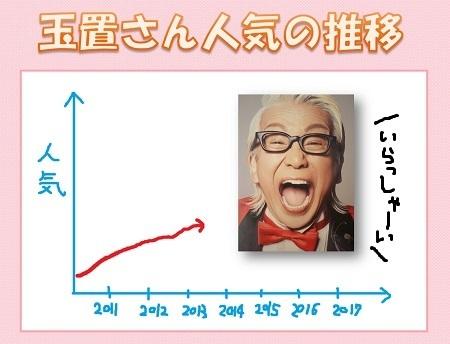 2013年人気01